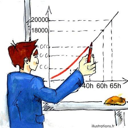 calcul taux endettement loi Duflot